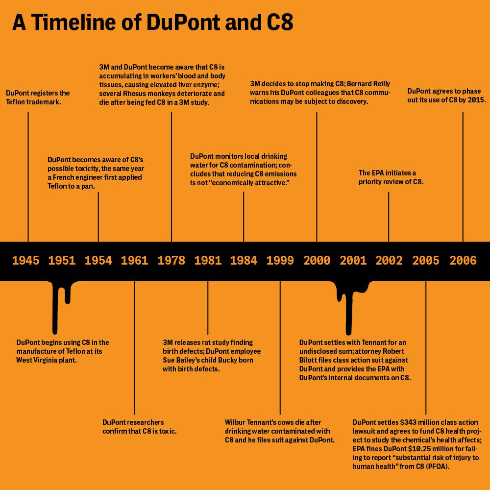IC_teflon_timeline-03_corr