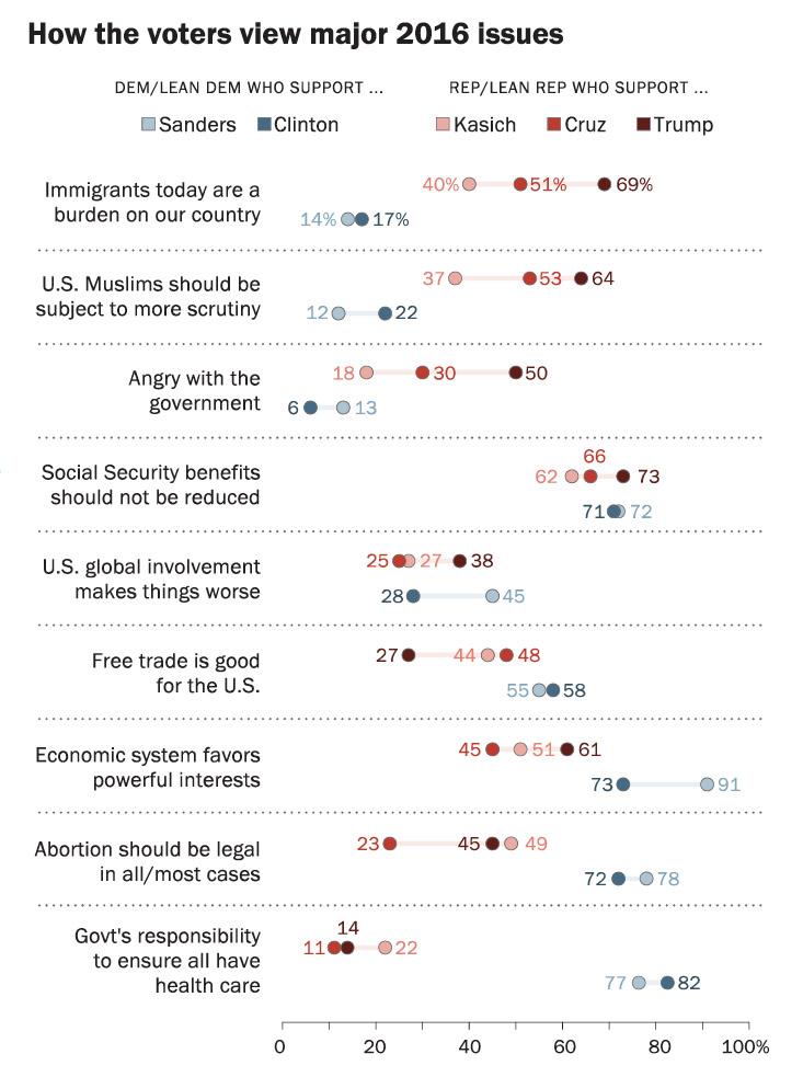 voters-2016-pew