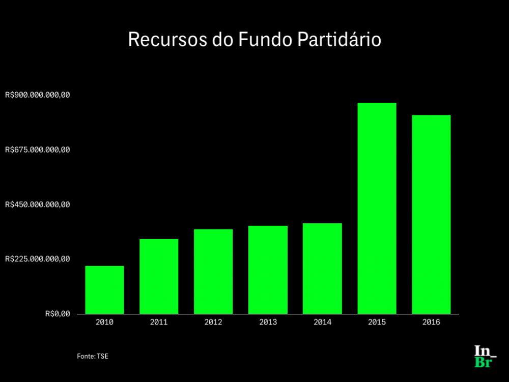 Fundo Partidário Movimentou R$ 3,2 Bilhões Nos últimos Sete Anos