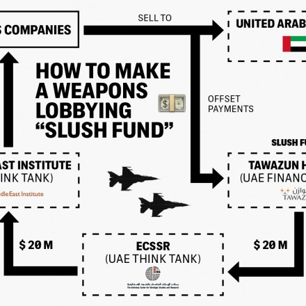 Weapons Money Intended For Economic Development Being Secretly Diverted to Lobbying