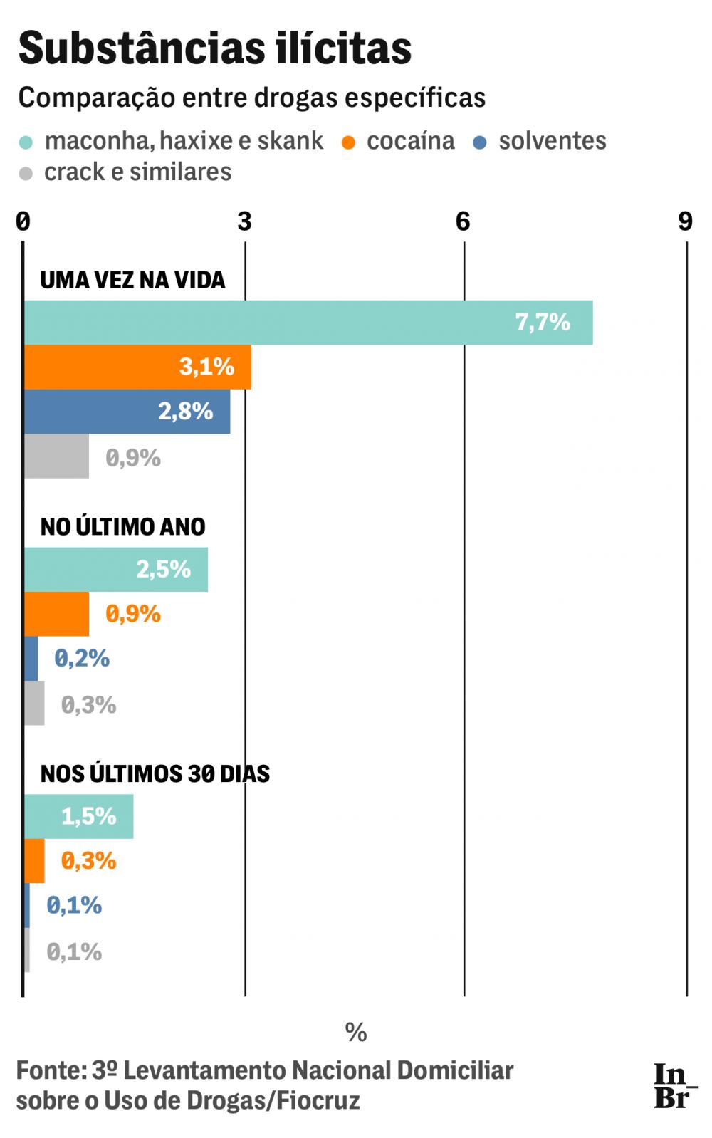 29-03-19-drogas-grafico-ilicitas-2-1553897347