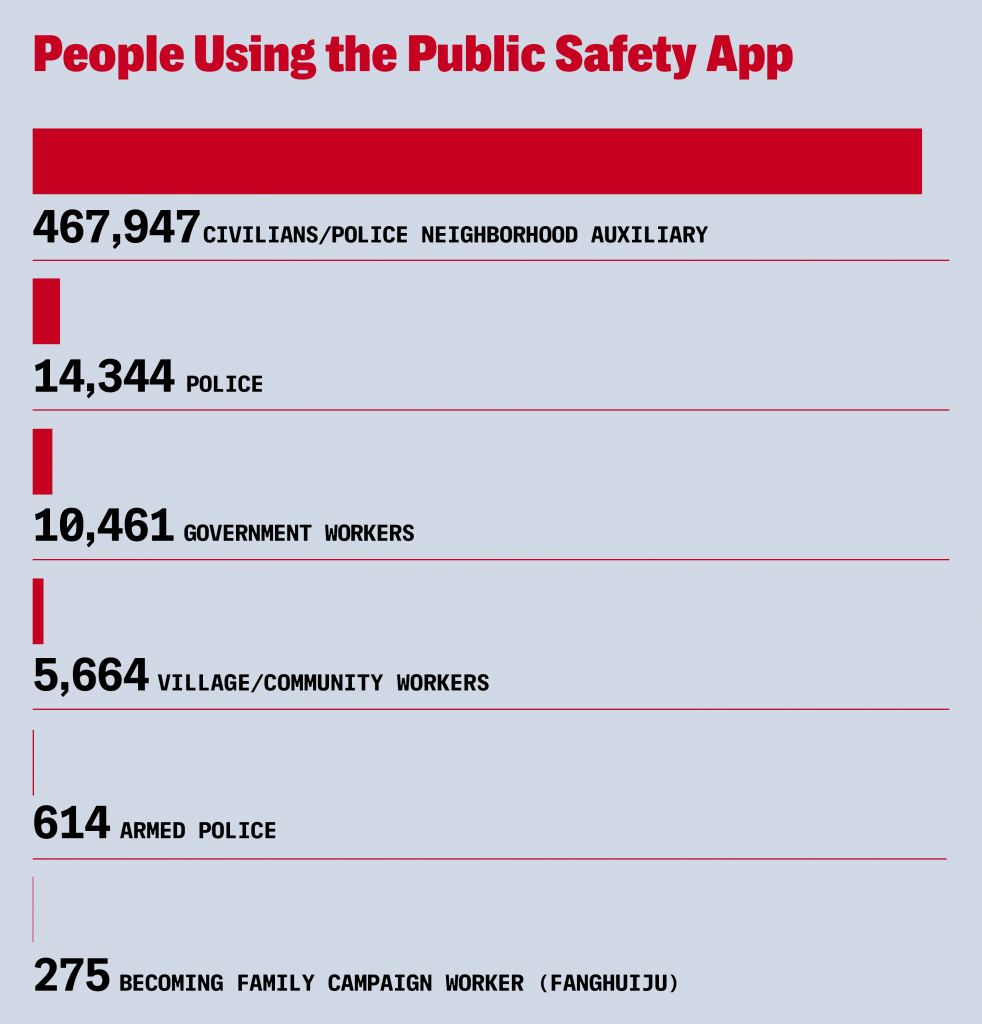 The Public Safety App is one way authorities in Xinjiang draw ordinary citizens into the work of alerting, monitoring, and law enforcement.