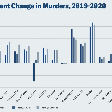 What Drove the Historically Large Murder Spike in 2020?